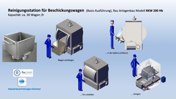 Reinigungsanlage für Hub- und Beschickungswagen, Kutterwagen